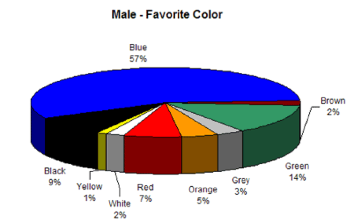 Male Favorite Color Chart-image