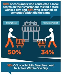 Infographic Showing People's Likeliness to Buy a Product After Searching on Their Phone or Computer