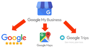 Image of Google My Business Connecting to Other Google Features