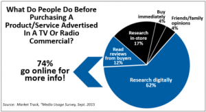 Online Advertising-media-usage-survey