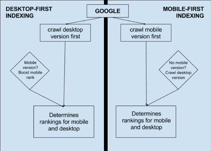Mobile First Moz-Google-Big Hit Creative Group